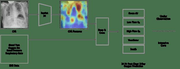 Workflow usando IA